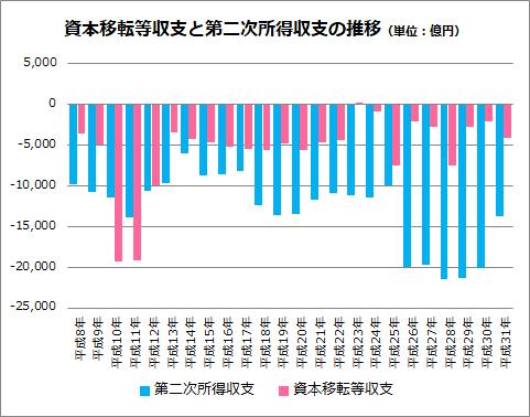資本移転等収支と第二次所得収支の推移グラフ