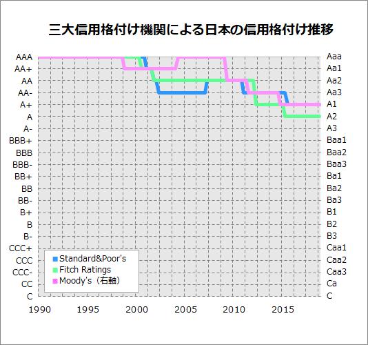 日本の信用格付けの推移