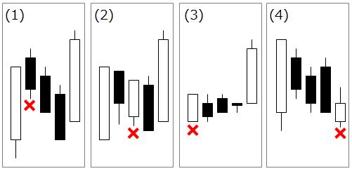 上げ三法にならないチャート例
