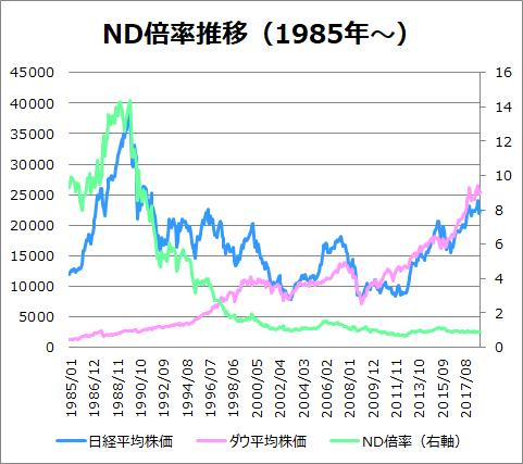 ND倍率のチャート